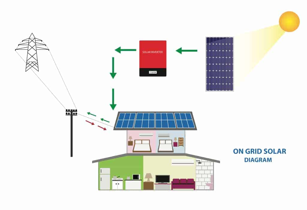 Energy Services In Tanzania | Powering the Future | GADGETRONIX