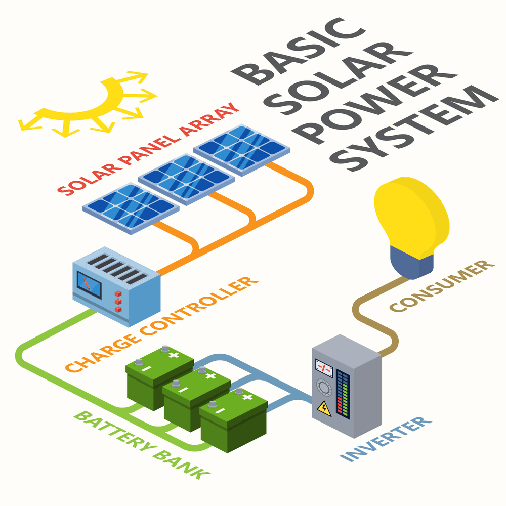 Simple illustration of a basic solar power system